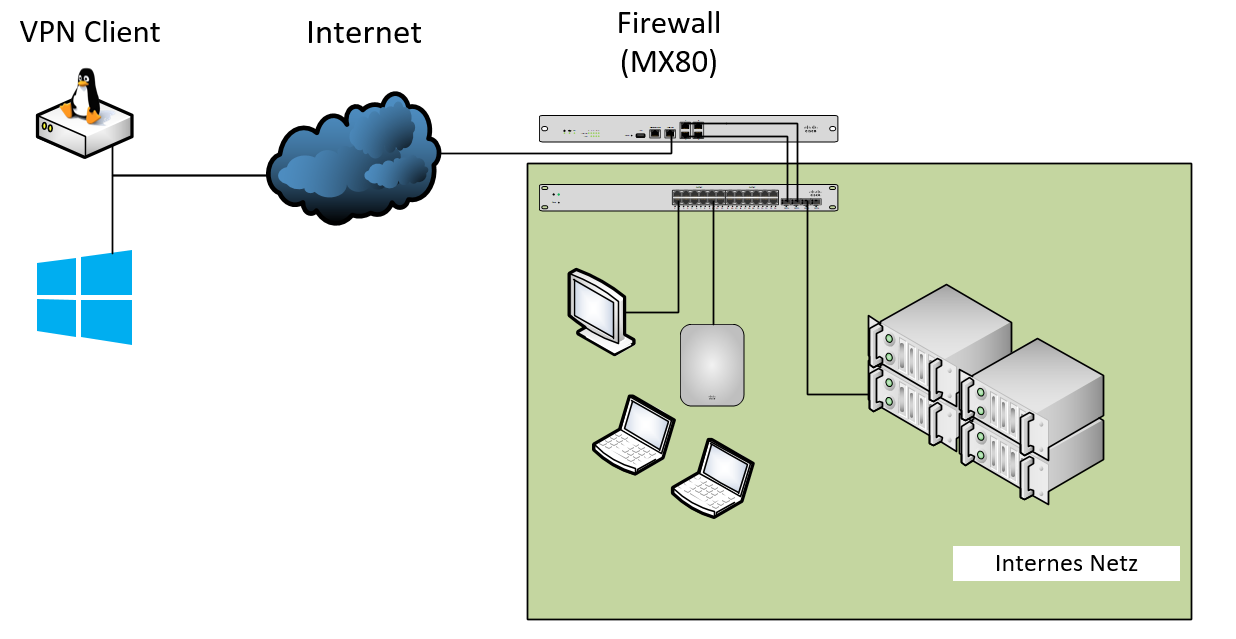 Setup VPN – Hack‧zen‧werk